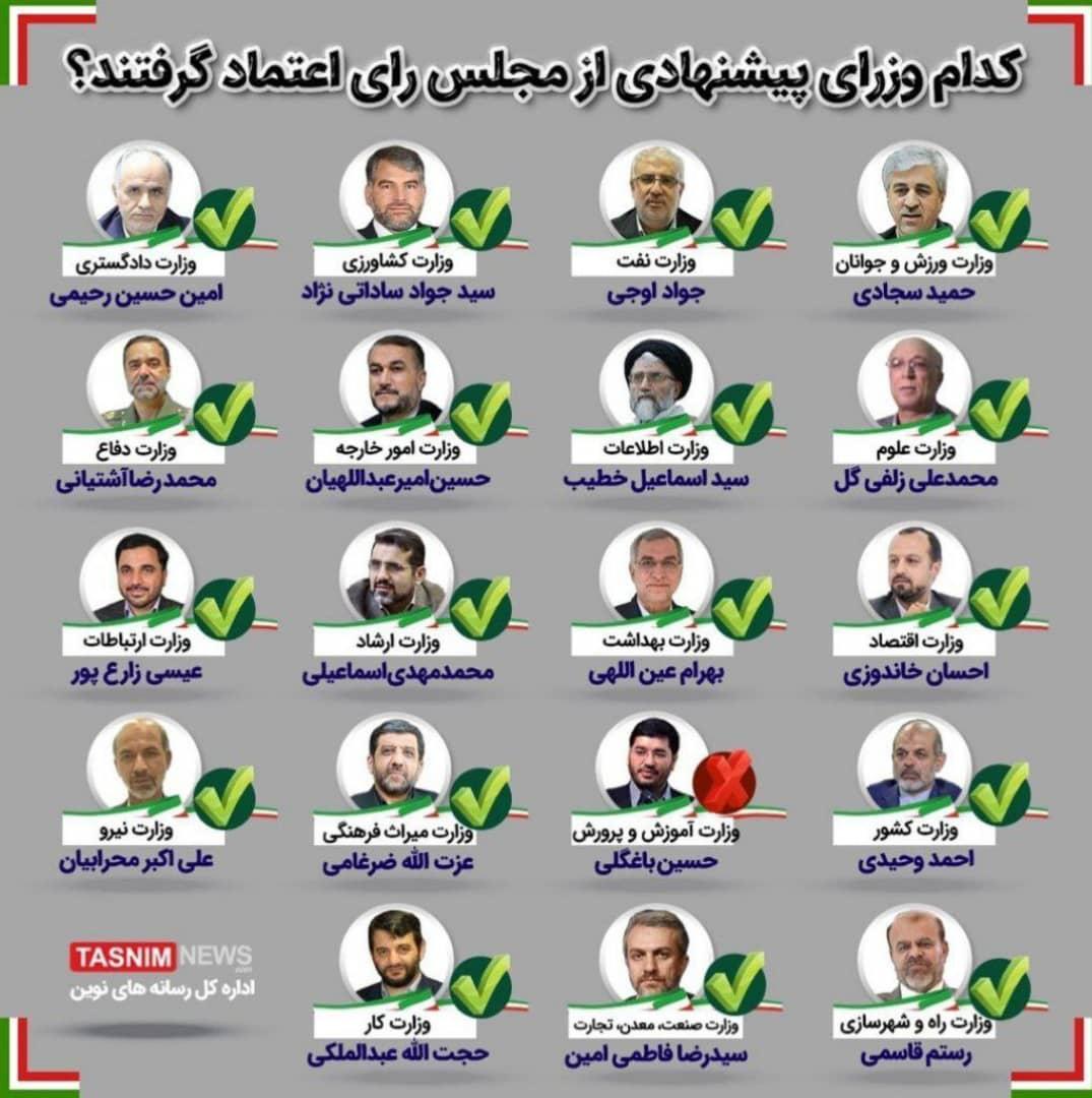 18 وزیر پیشنهادی از بهارستان رأی اعتماد گرفتند؛ باغگلی رأی نیاورد